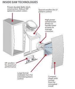 contoh-konstruksi-speaker-eaw-mkd