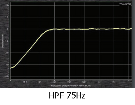 high-pass-filter-75hz