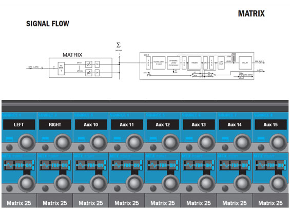 Belajar Sound System : Mengenal Saluran Bus Matrix